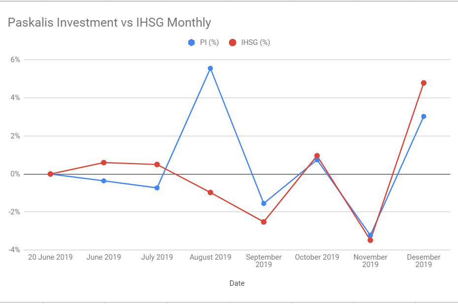 Kinerja Paskalis Investment Desember 2019