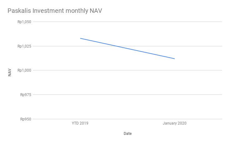 Paskalis Investment NAV Januari 2020
